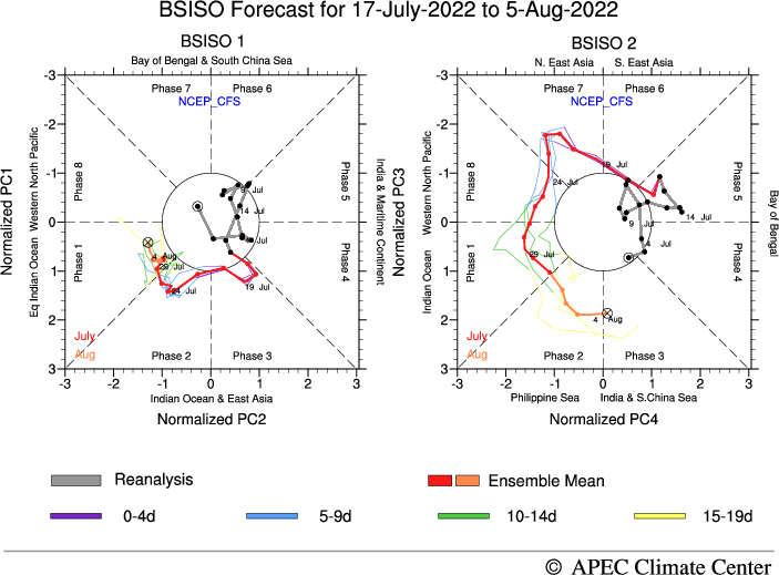 MISO Forecast, CFSv2
