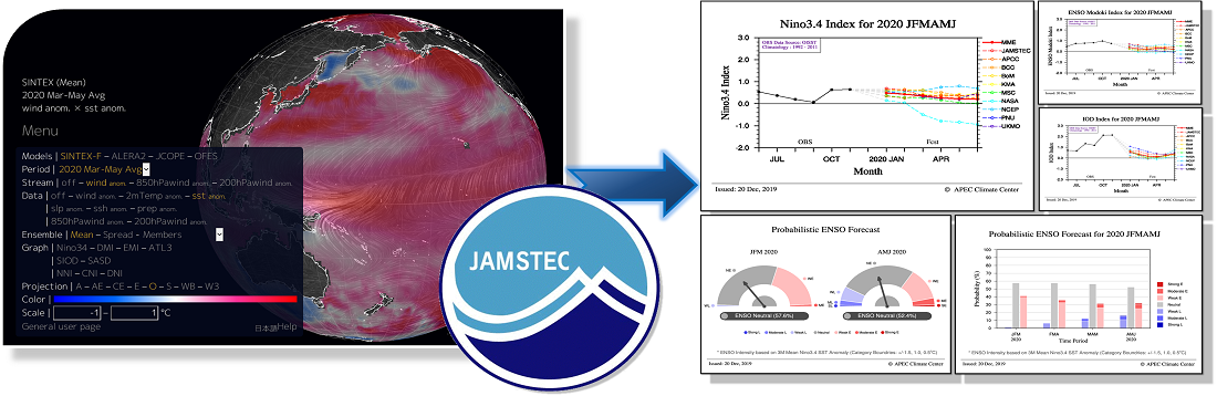 JAMSTEC Participation in APCC MME ENSO Prediction
